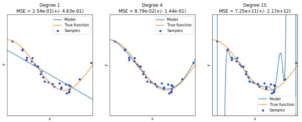 Предиктивная аналитика данных — моделирование и валидация - 14