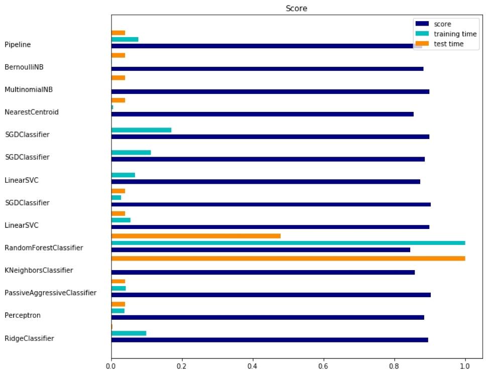 Предиктивная аналитика данных — моделирование и валидация - 15
