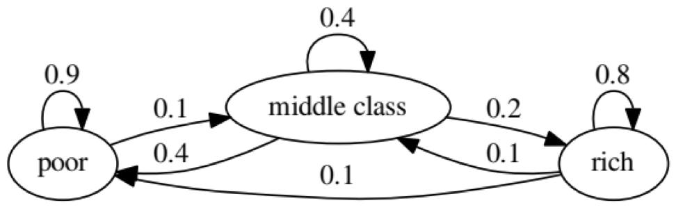 Предиктивная аналитика данных — моделирование и валидация - 17