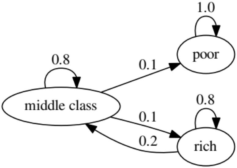 Предиктивная аналитика данных — моделирование и валидация - 20