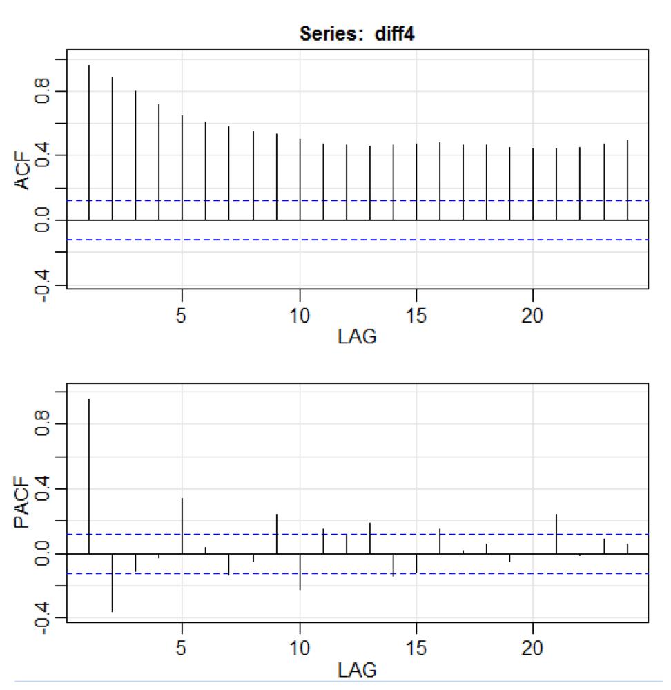 Предиктивная аналитика данных — моделирование и валидация - 6