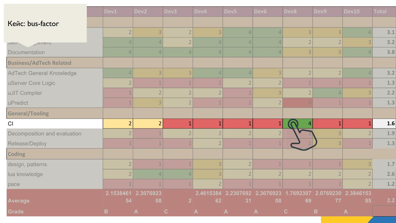 Тут живут драконы: матрица компетенций как инструмент тимлида - 12