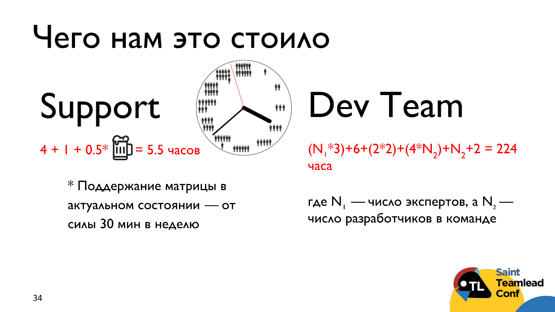 Тут живут драконы: матрица компетенций как инструмент тимлида - 14