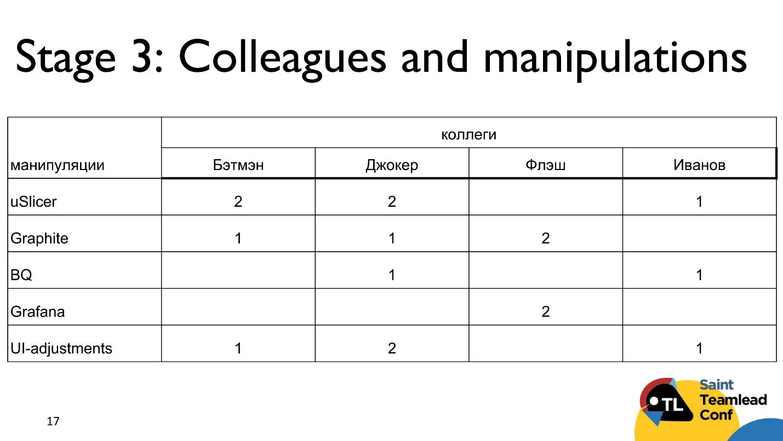 Тут живут драконы: матрица компетенций как инструмент тимлида - 5
