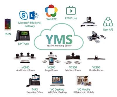 Yealink Meeting Server 2.0 — новые возможности видеоконференцсвязи - 1