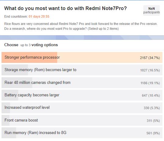 Глава Redmi решил узнать с помощью опроса, что ждут от Redmi Note 7 Pro