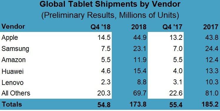 Компания Samsung смогла нарастить продажи планшетов впервые за пять лет