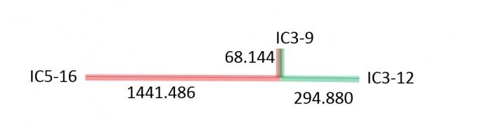 Нюансы работы инструментов Target Length и Tuning Meter в PADS Professional-Xpedition - 7