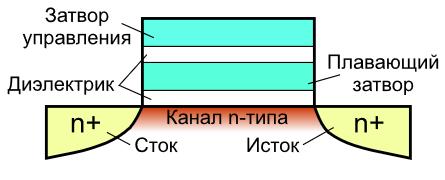Переход к 3D: влияние архитектуры чипов и алгоритмов записи на срок службы SSD - 2