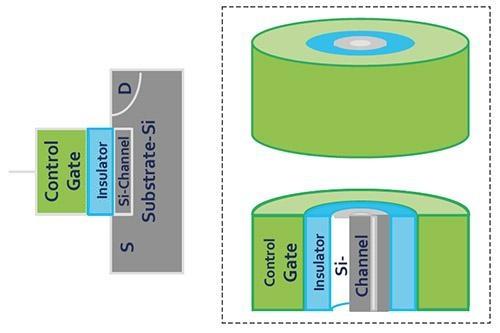 Переход к 3D: влияние архитектуры чипов и алгоритмов записи на срок службы SSD - 4