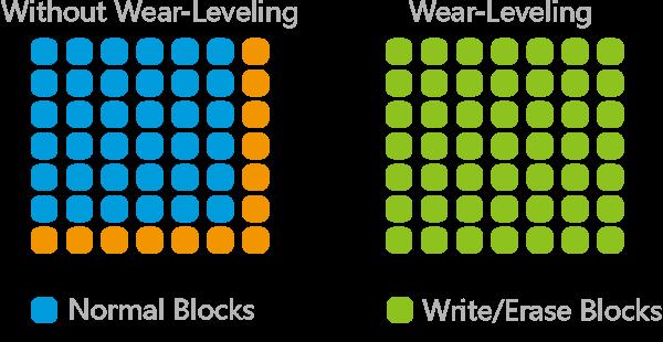 Переход к 3D: влияние архитектуры чипов и алгоритмов записи на срок службы SSD - 7