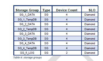 Архитектура, сертифицированная по SQL Server Data Warehouse Fast Track (DWFT): что это значит и как устроено - 10