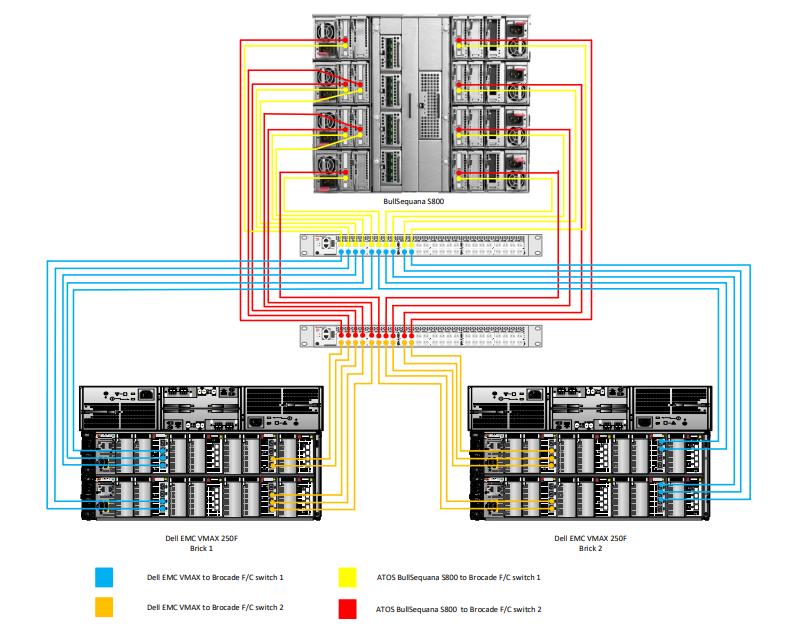 Архитектура, сертифицированная по SQL Server Data Warehouse Fast Track (DWFT): что это значит и как устроено - 11