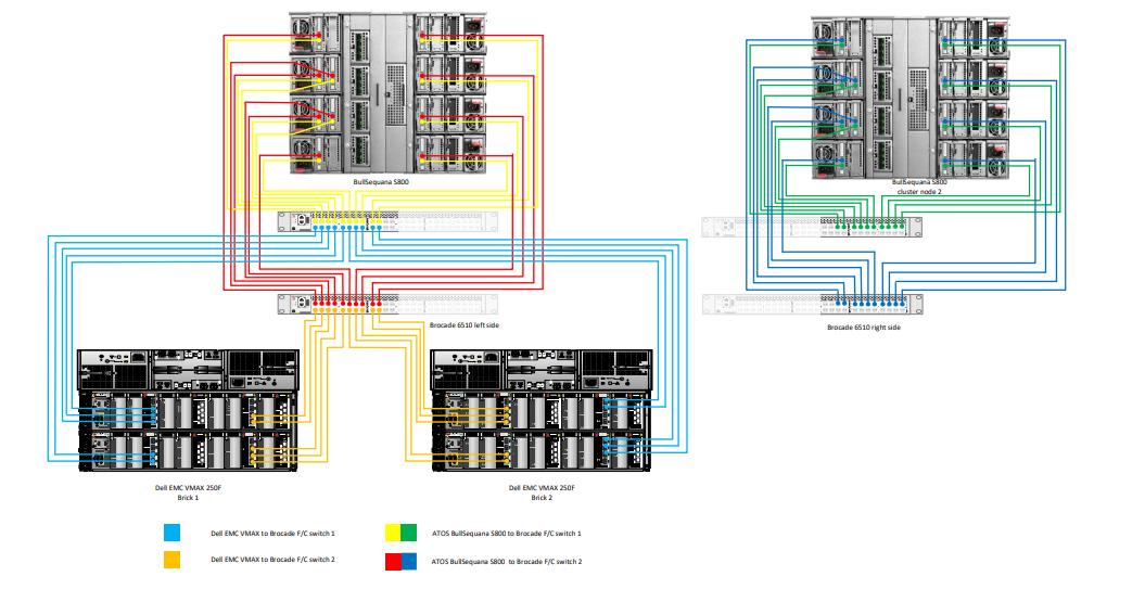 Архитектура, сертифицированная по SQL Server Data Warehouse Fast Track (DWFT): что это значит и как устроено - 12