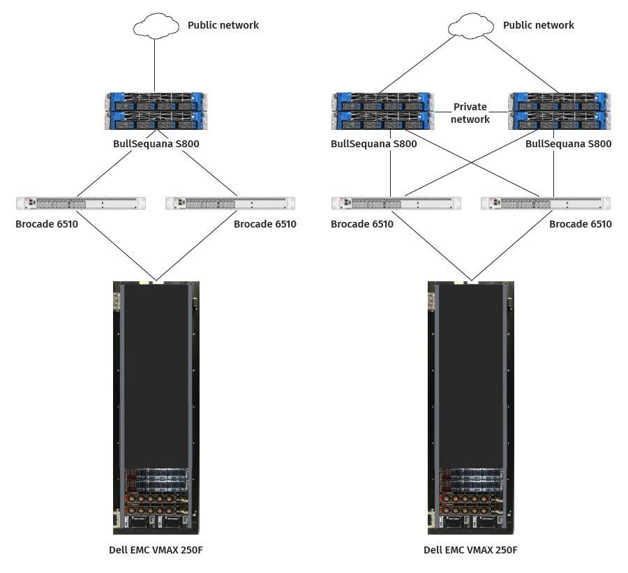 Архитектура, сертифицированная по SQL Server Data Warehouse Fast Track (DWFT): что это значит и как устроено - 3