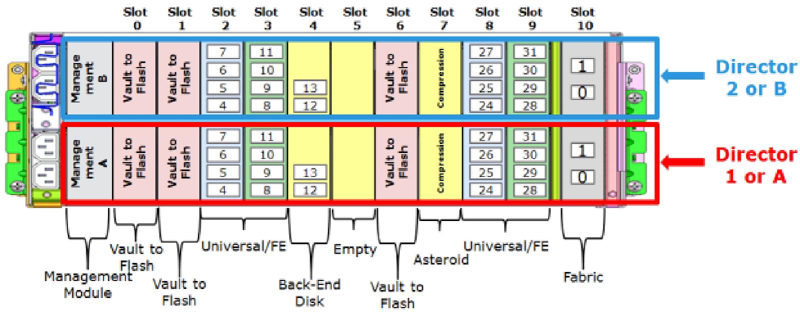 Архитектура, сертифицированная по SQL Server Data Warehouse Fast Track (DWFT): что это значит и как устроено - 6