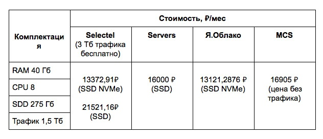 Нагрузочное тестирование CPU и SSD облачных хостеров: сравниваем Selectel, Servers, MCS и Я.Облако - 7