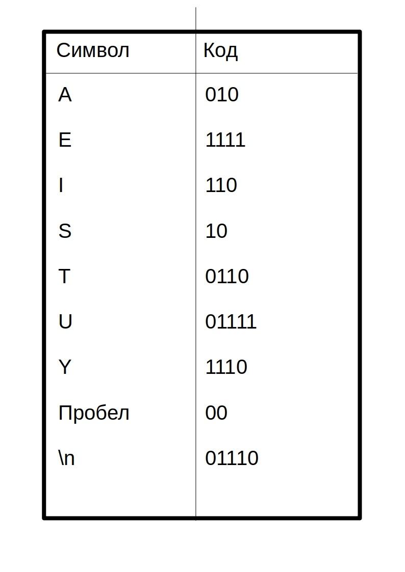 Сжатие данных алгоритмом Хаффмана - 2