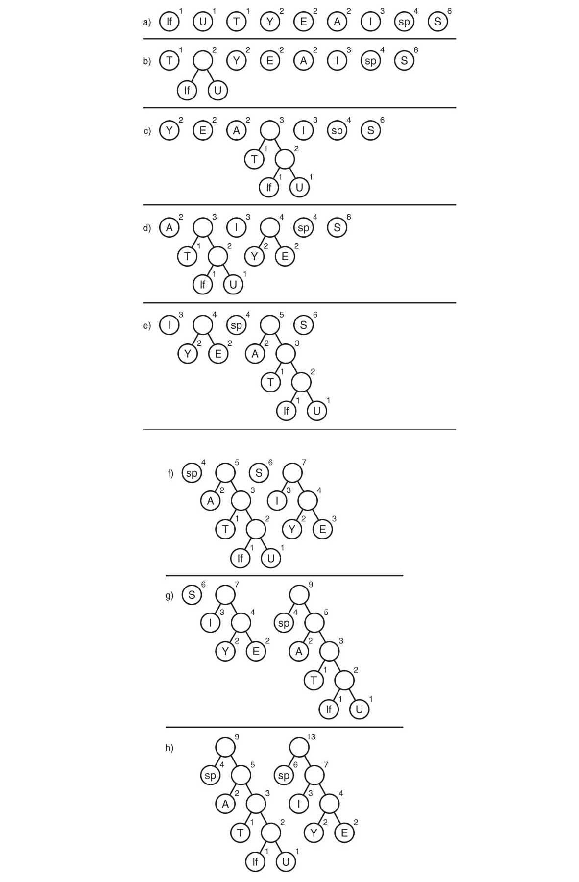 Сжатие данных алгоритмом Хаффмана - 3