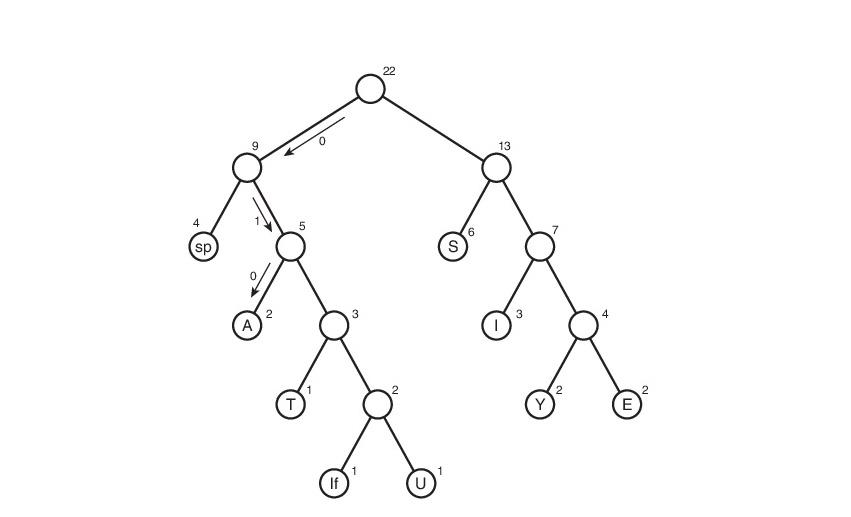 Сжатие данных алгоритмом Хаффмана - 4