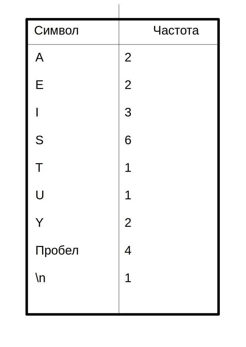 Сжатие данных алгоритмом Хаффмана - 1