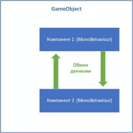 Управление состоянием и событиями между компонентами в GameObject - 12