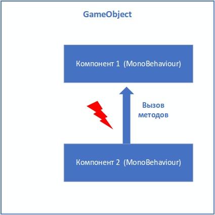 Управление состоянием и событиями между компонентами в GameObject - 13