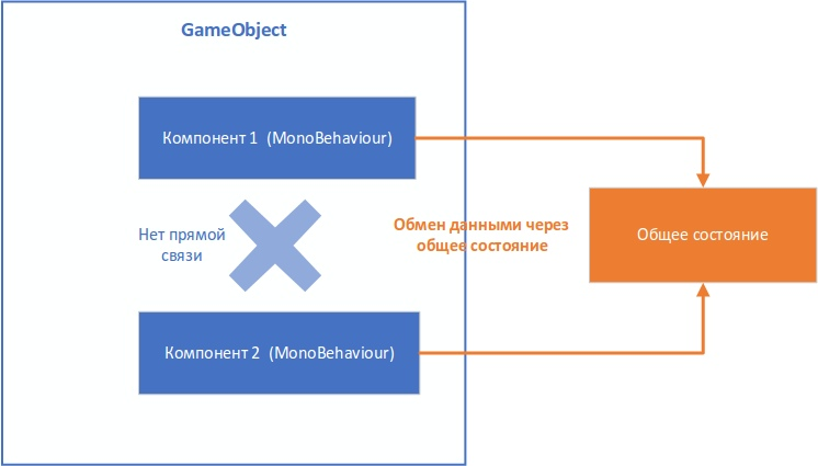 Управление состоянием и событиями между компонентами в GameObject - 14