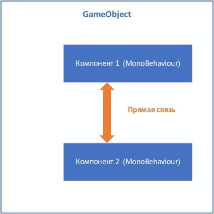 Управление состоянием и событиями между компонентами в GameObject - 2