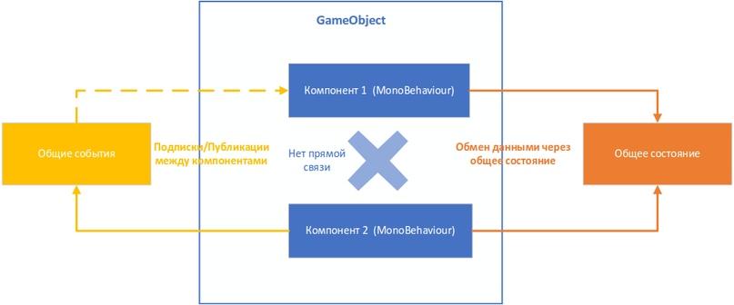 Управление состоянием и событиями между компонентами в GameObject - 27