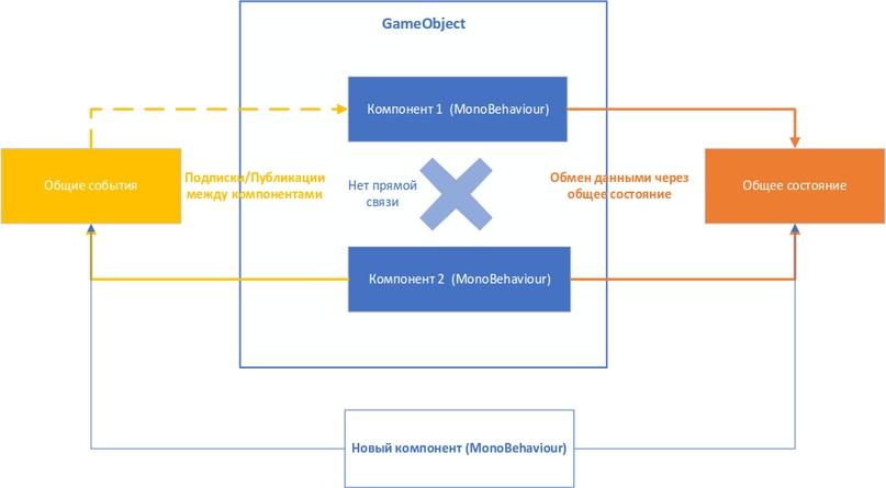 Управление состоянием и событиями между компонентами в GameObject - 38
