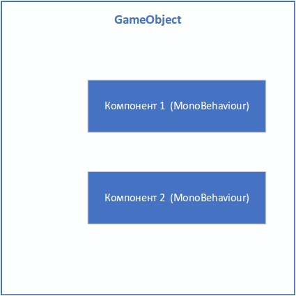Управление состоянием и событиями между компонентами в GameObject - 1