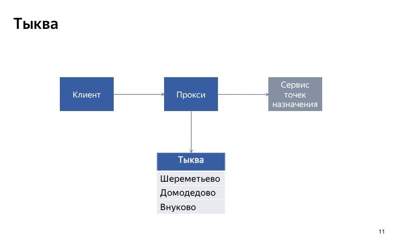 Graceful degradation. Доклад Яндекс.Такси - 11