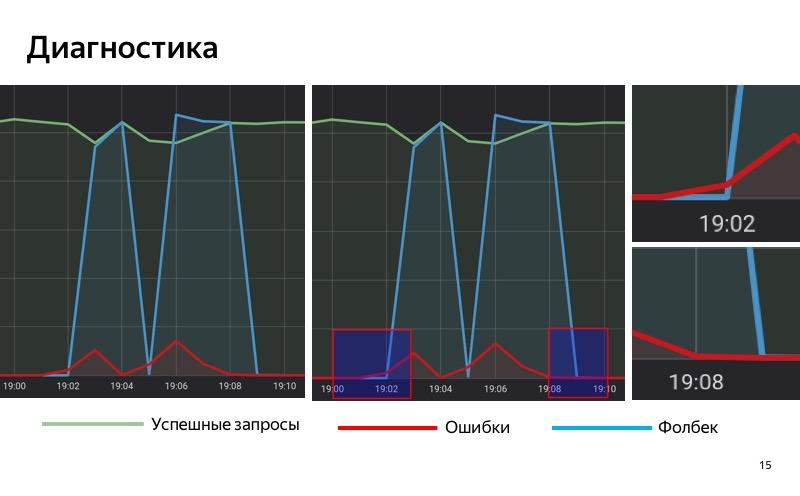 Graceful degradation. Доклад Яндекс.Такси - 15