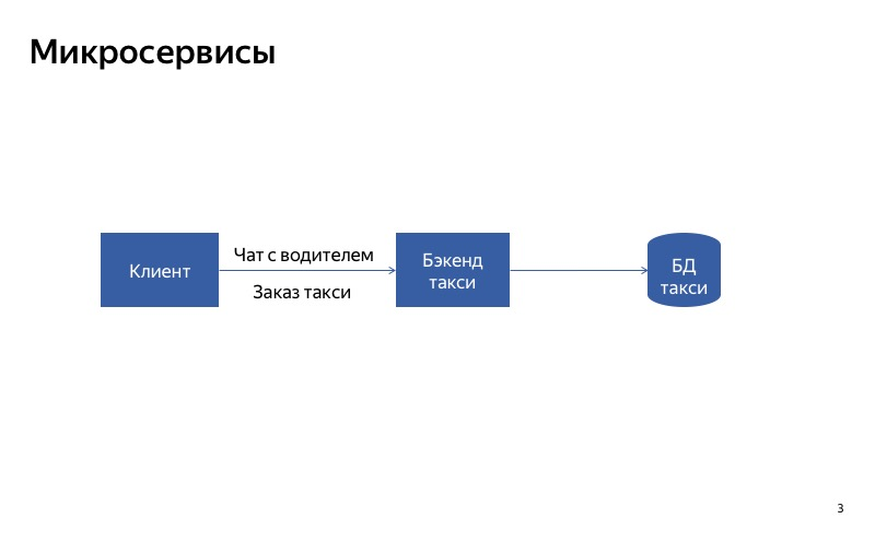 Graceful degradation. Доклад Яндекс.Такси - 3