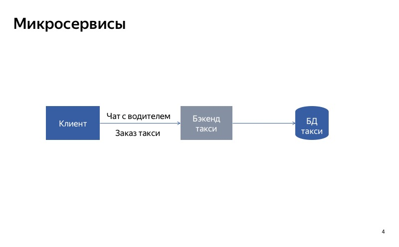 Graceful degradation. Доклад Яндекс.Такси - 4
