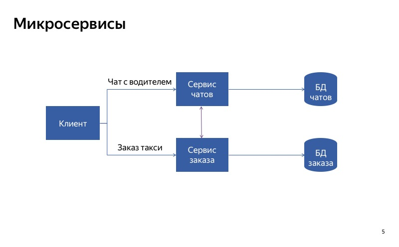 Graceful degradation. Доклад Яндекс.Такси - 5