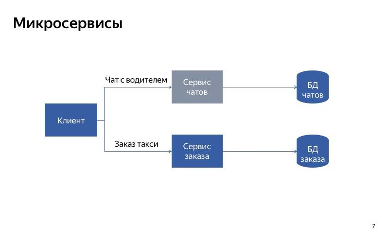 Graceful degradation. Доклад Яндекс.Такси - 7