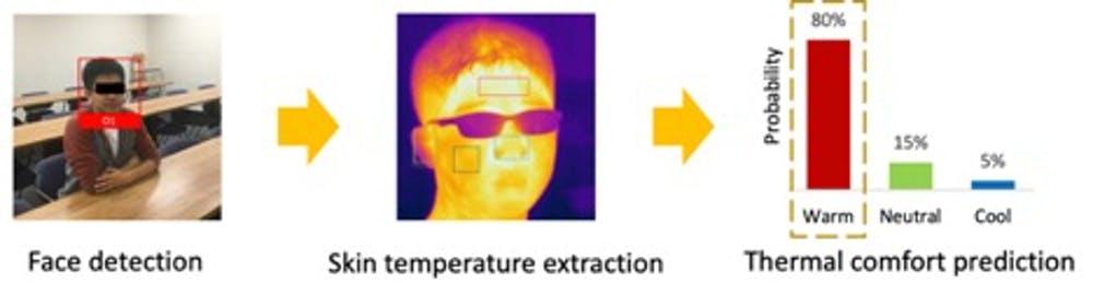 В офисах либо слишком жарко, либо слишком холодно: есть ли лучший способ настроить температуру? - 4