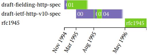 HTTP-3: от корней до кончиков - 3