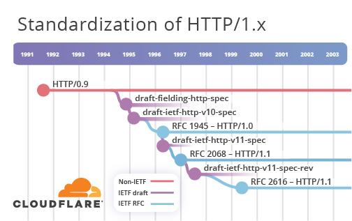 HTTP-3: от корней до кончиков - 4
