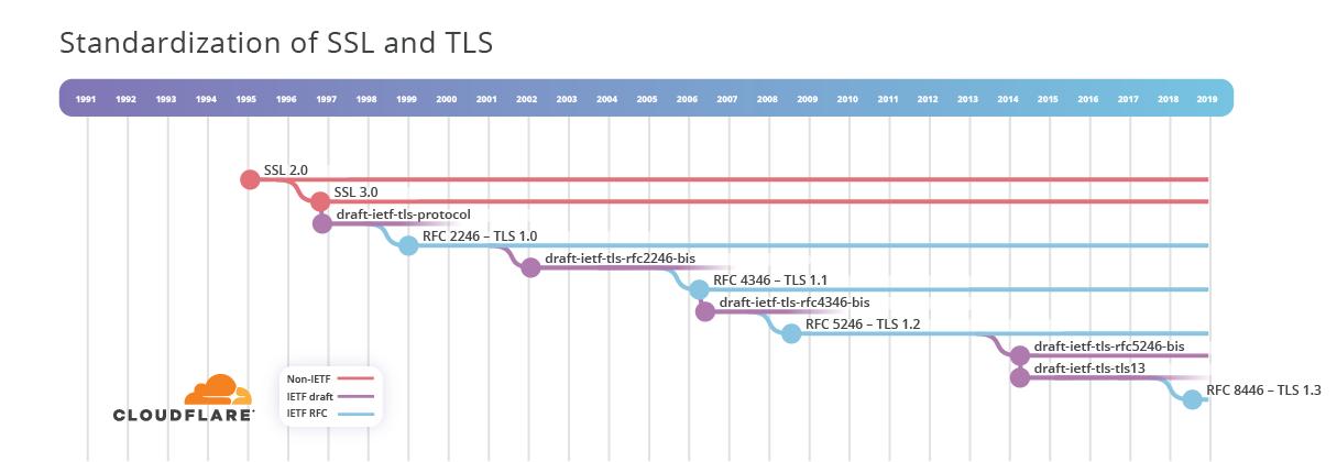 HTTP-3: от корней до кончиков - 5