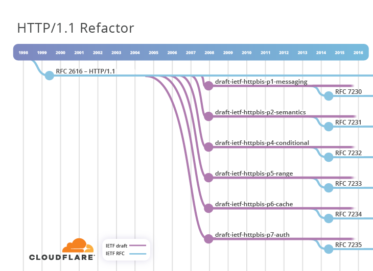 HTTP-3: от корней до кончиков - 7