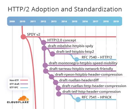 HTTP-3: от корней до кончиков - 8
