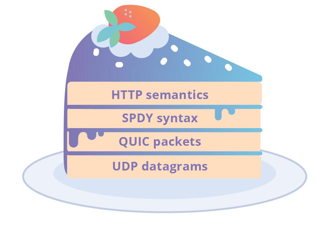 HTTP-3: от корней до кончиков - 9