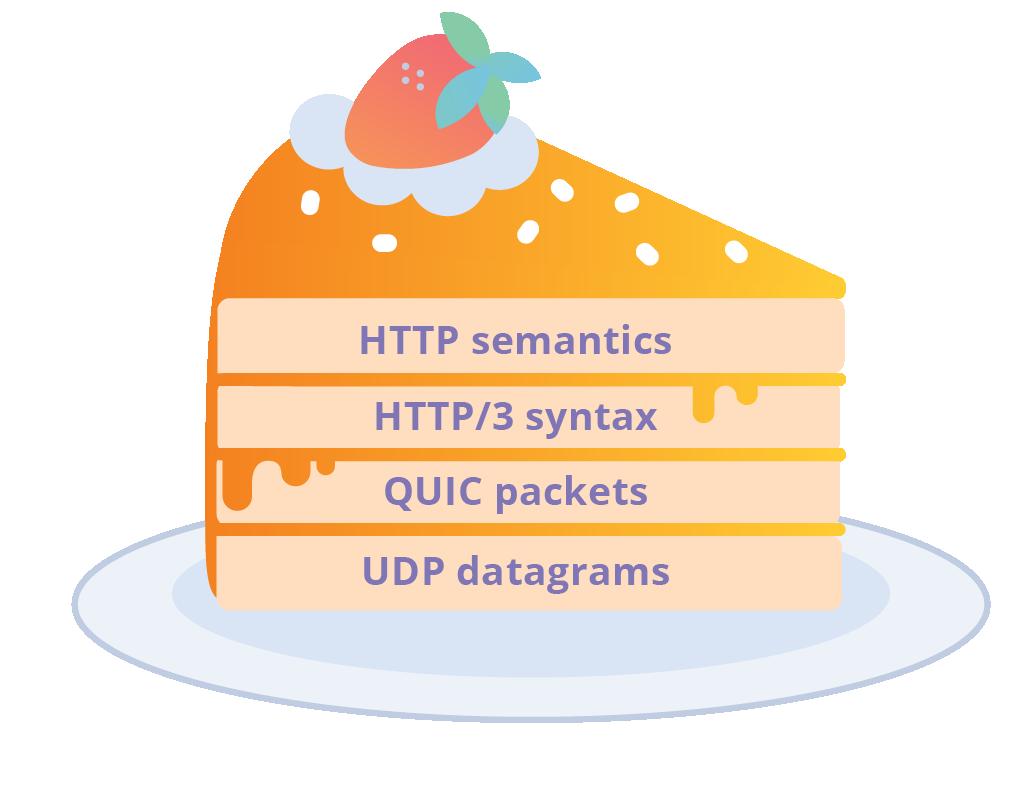 HTTP-3: от корней до кончиков - 1