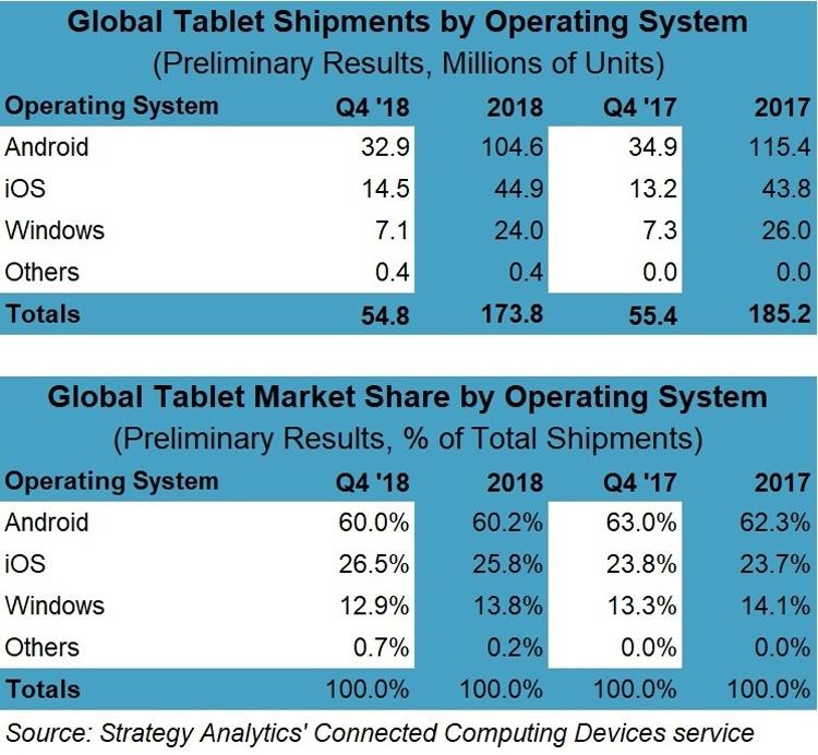 На рынке планшетов наметились признаки восстановления