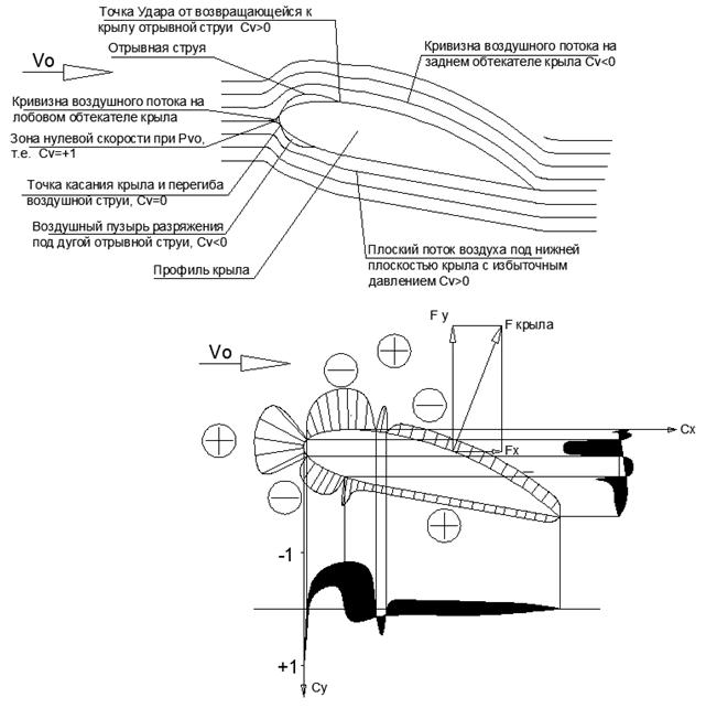 Объяснение физической сущности явления «Подъёмная сила Крыла» без использования уравнения Бернулли - 10