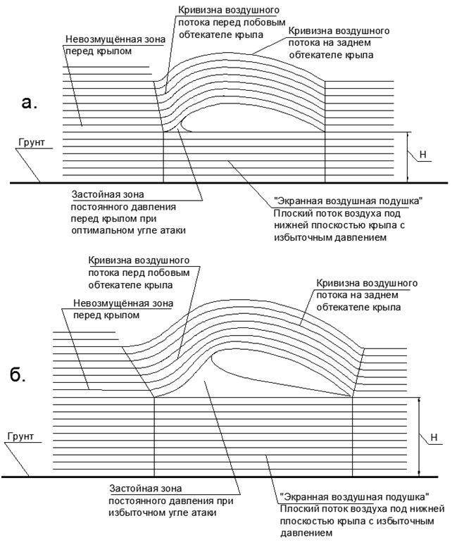 Объяснение физической сущности явления «Подъёмная сила Крыла» без использования уравнения Бернулли - 19