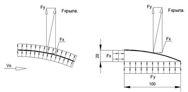 Объяснение физической сущности явления «Подъёмная сила Крыла» без использования уравнения Бернулли - 3